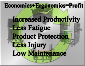 DMS Econimics plus ergonomics equals profit